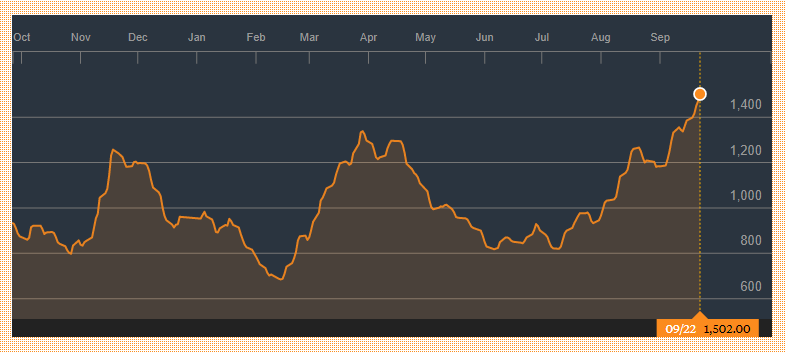 What Is The Baltic Dry Index Telling Us About Industrial