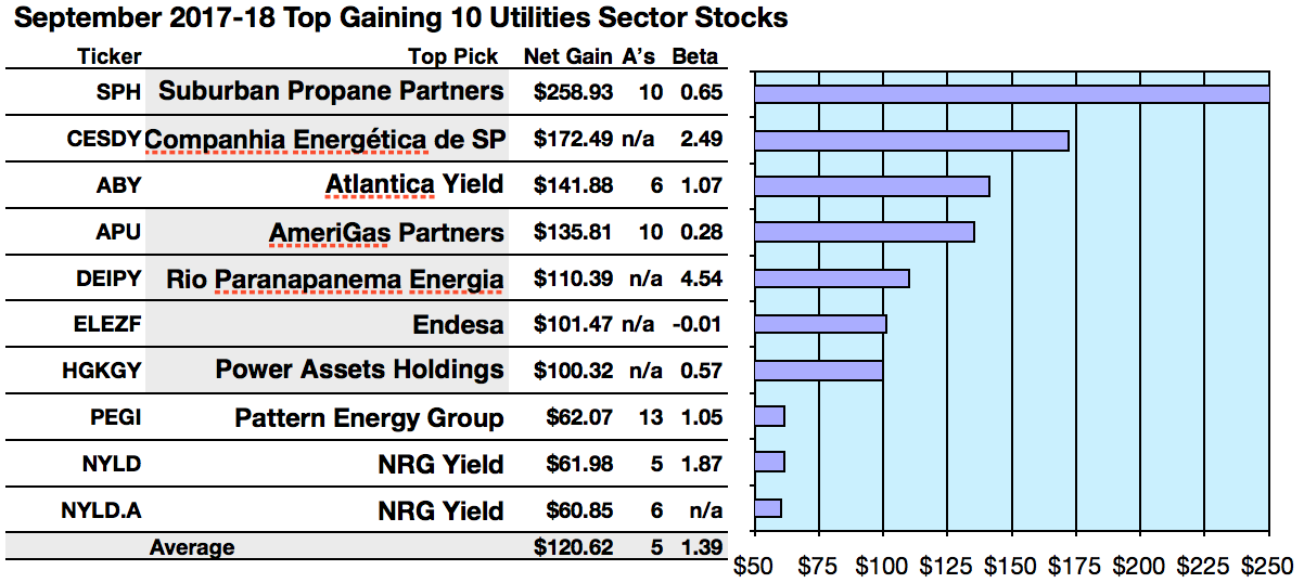 Utilities Gain Leaders Are Suburban Propane And Atlantica Yield For