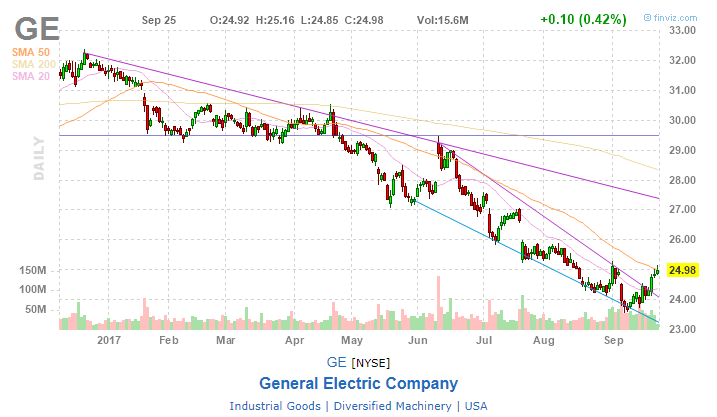 General Electric Company (NYSE:GE) Quant Signal & Valuation Review
