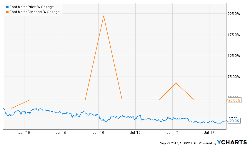 At 5 yield it 39 s time to pile up ford shares ford motor for Ford motor company stock dividends