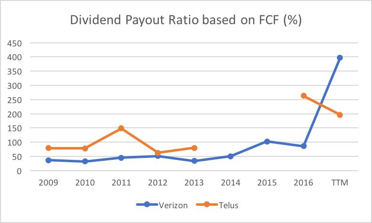 Better Telecom Stock: Verizon Or TELUS? - TELUS Corporation