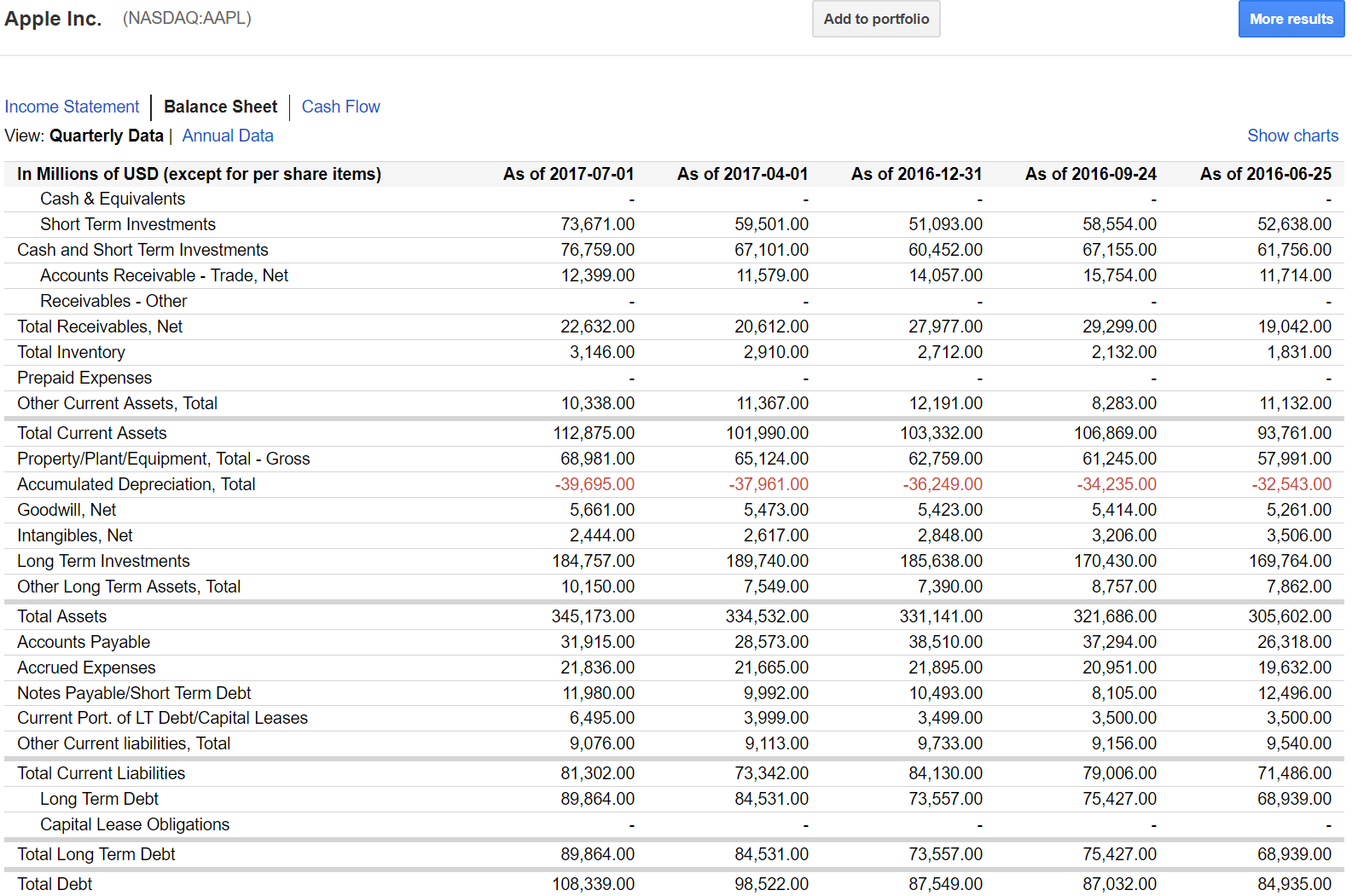apple balance sheet analysis Get the detailed quarterly/annual income statement for apple inc (aapl) find out the revenue, expenses and profit or loss over the last fiscal year.