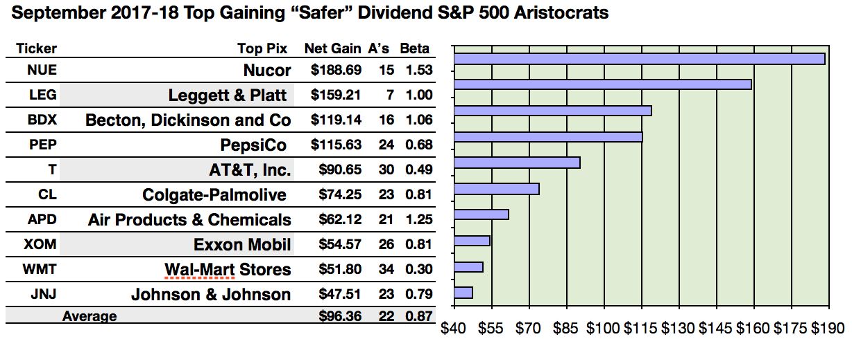 Safer Dividend Aristocrats Dogs Nucor A Top Gainer Att Tops In