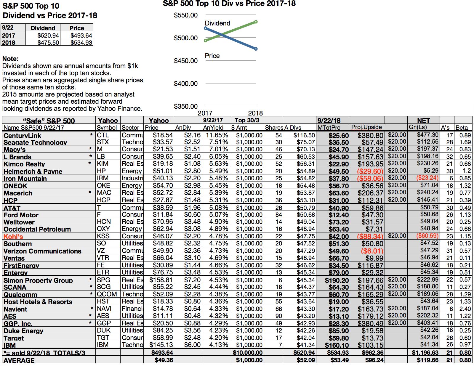 Sp 500 Dog Analysts Tap Centurylink For Super September Net Gains