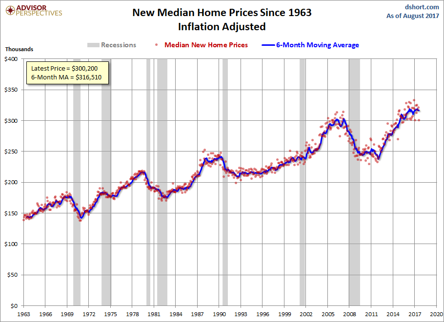 New Home Sales Fell 3.4% in August