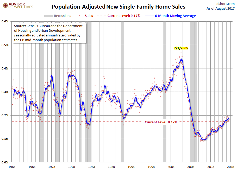 New Home Sales Fell in August as For-Sale Inventory Climbed