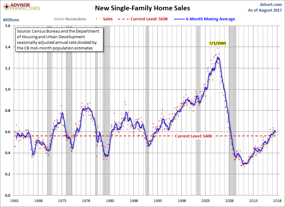 New home sales fall 3.4% in August