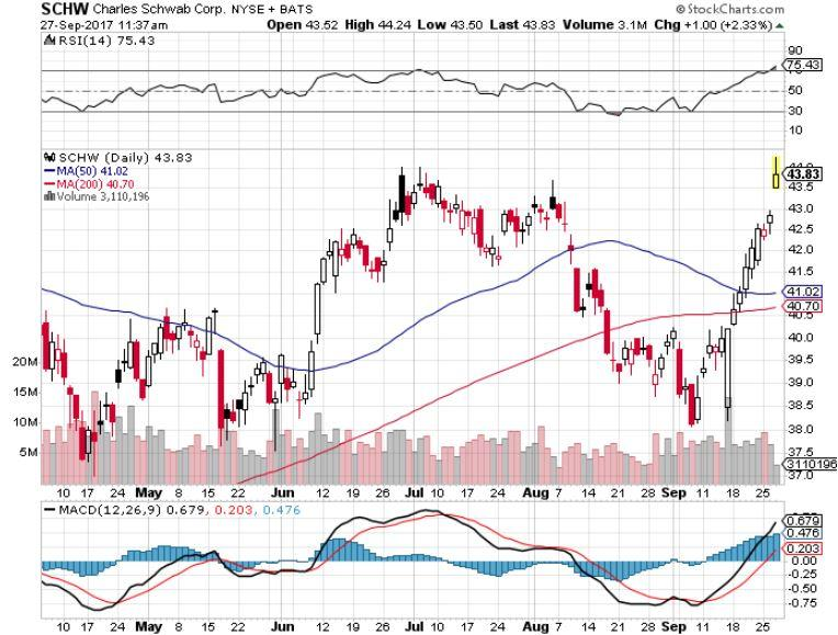 RSI 74.91 Alerts: The Charles Schwab Corporation (SCHW) stock to sell