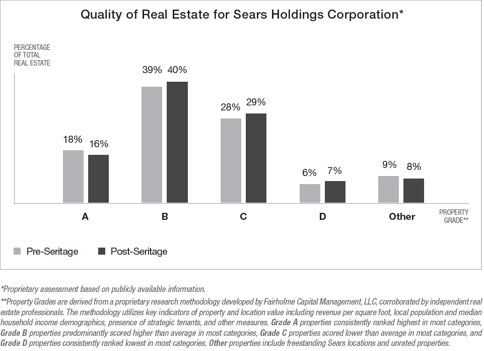 sears holdings corporation comprehensive case analysis Preparing a comprehensive case analysis,  sears holdings corporation is a company that came from two very well known organizations, sears and kmart both companies go back even farther than the 1900s and unfortunately both companies experienced financial difficulty at one point.