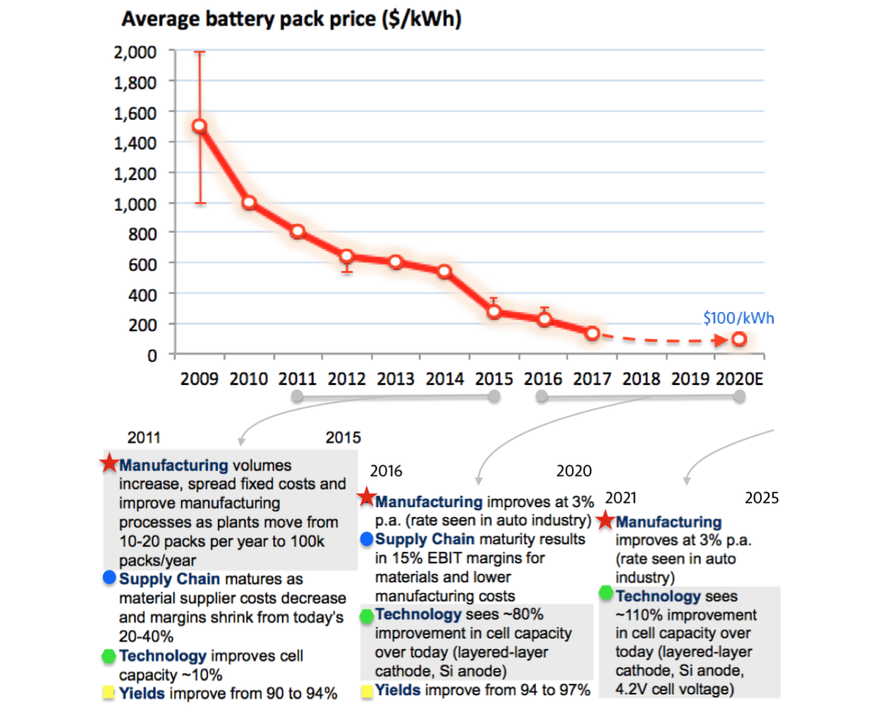 Where The Money Is In The Electric Vehicle Supply Chain