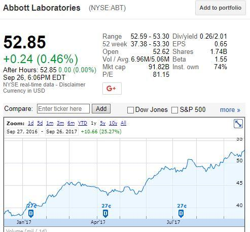 Abbott Laboratories (ABT) stands 5.15% away from 50 SMA