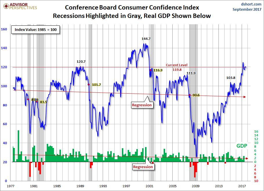 US Consumer Confidence Deteriorates In September