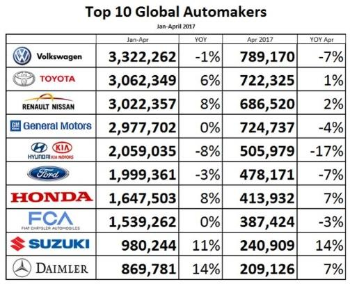 Automaker By Vehicle S With Roximately 7 5 Global Market Share Today It Markets Its Cars And Trucks Under The Ford Lincoln Brands In North