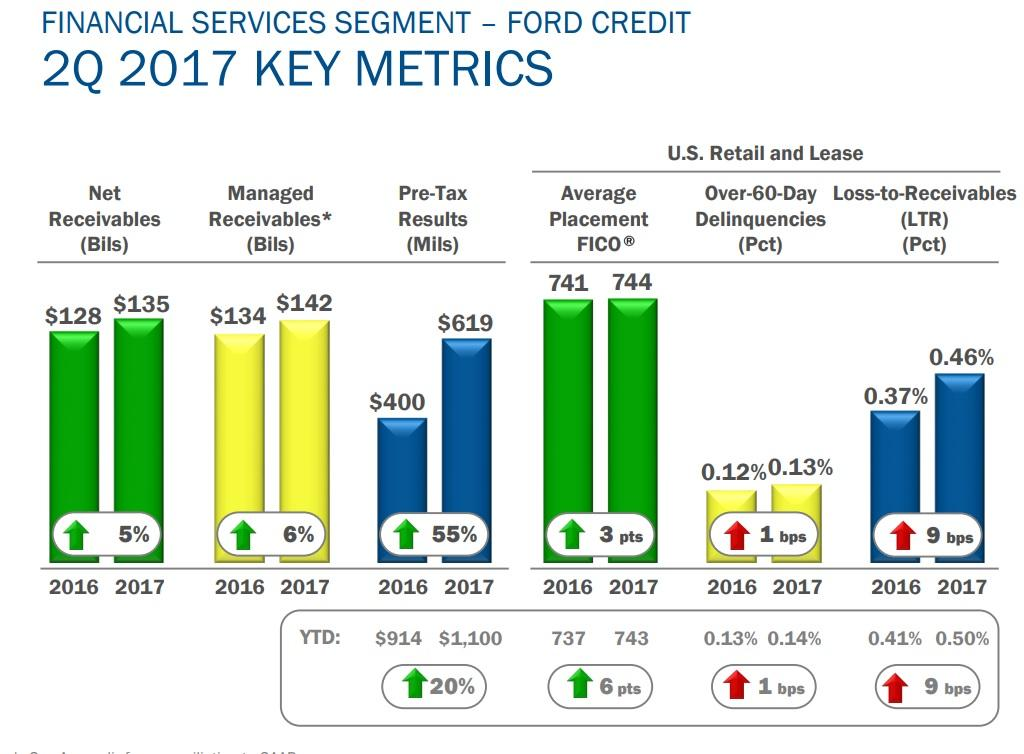 Ford an attractive yield and valuation but look for Ford motor credit credit score