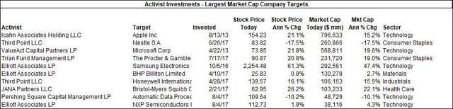 Market Cap Targets