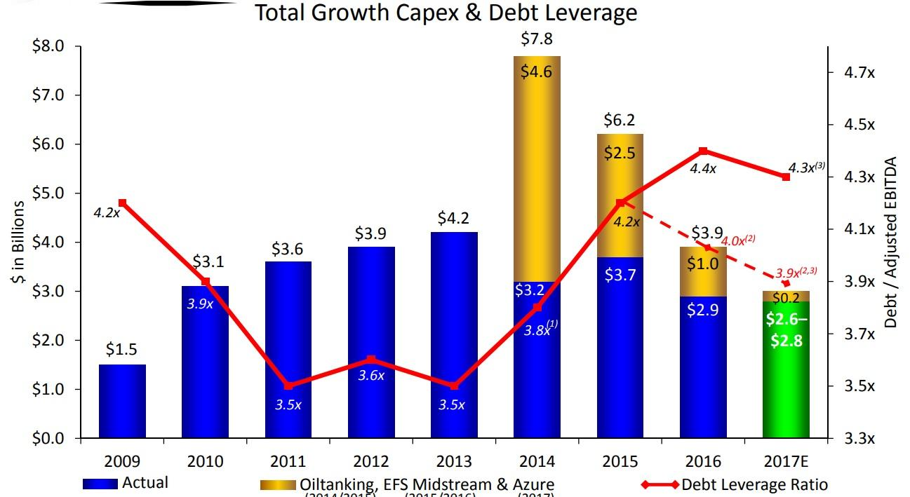 Epd Stock Quote 3 Fast Growing Highyield Dividend Stocks That Are Perfect For