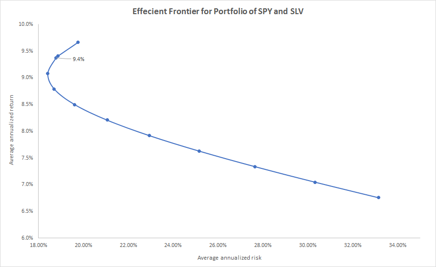 Slv Stock Quote Endearing Slv In An All Stock Portfolio Expect Only Marginal Benefits