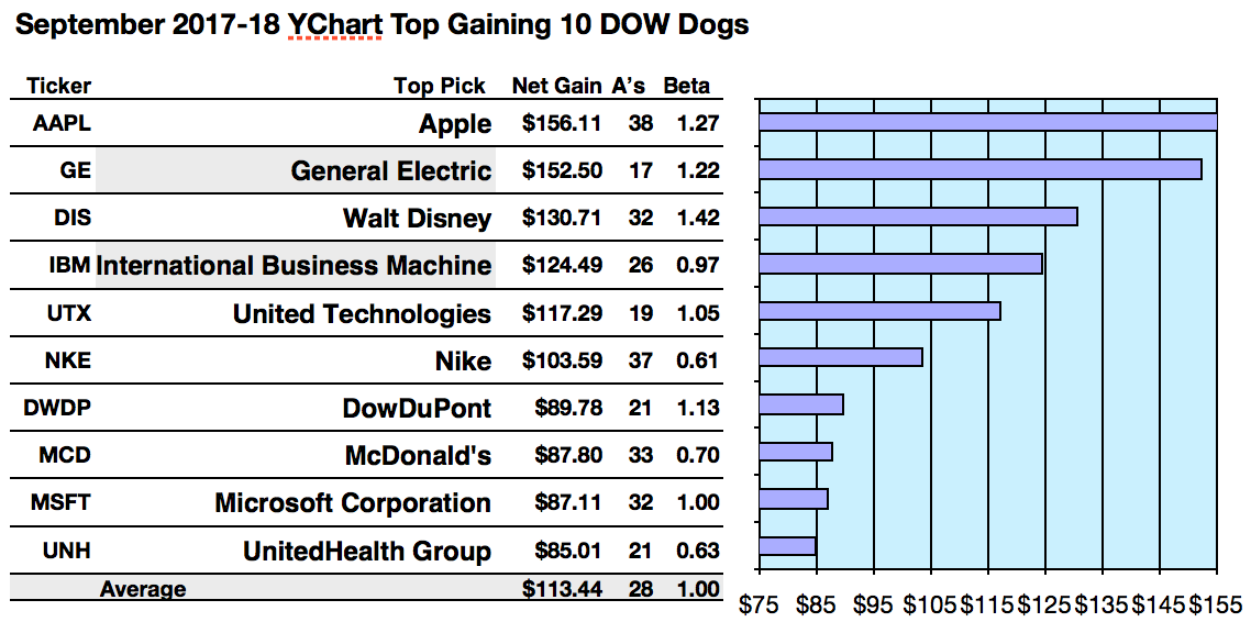Dow Dog Gains Led By Apple Ge And Disney Per Broker September
