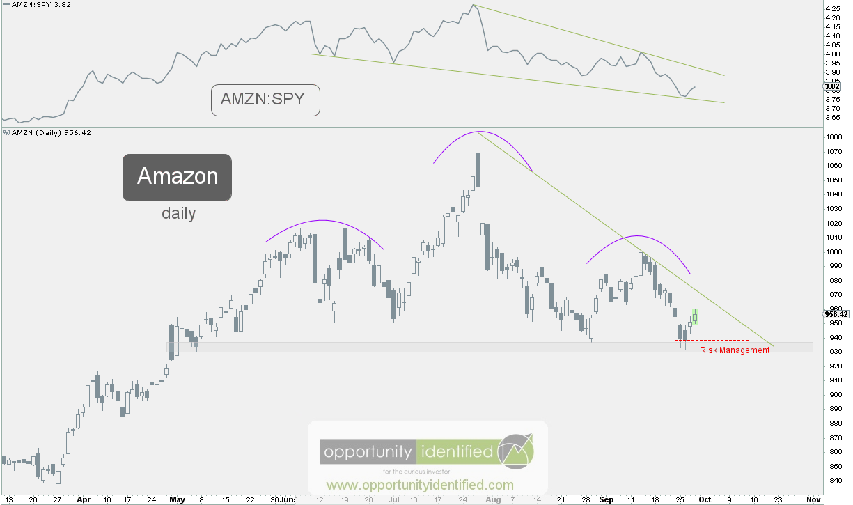 Traders Buy Shares of Amazon.com, Inc. (AMZN) on Weakness