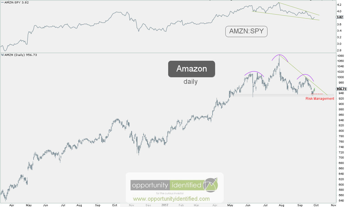 Stocks with Performance Valuation Turns Game Changers: Amazon.com, Inc. (NASDAQ:AMZN)