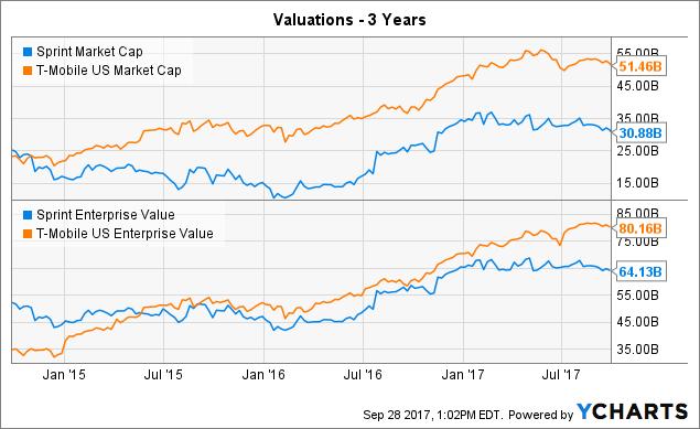 Mobile US, Inc. (NASDAQ:TMUS) Analyst Coverage