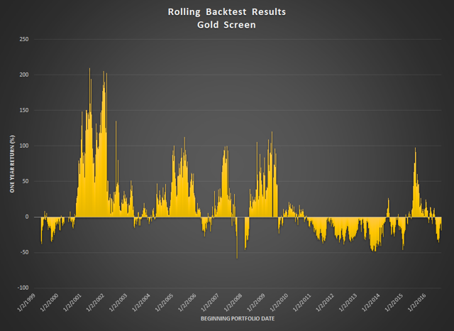 Rolling Backtests
