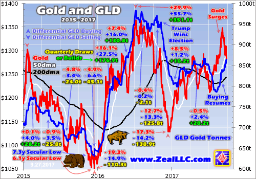 Ing Takes The Baton From Gold Futures Speculators And Gld S Holdings Are Key Dataset That Enables To Be Observed In Real Time