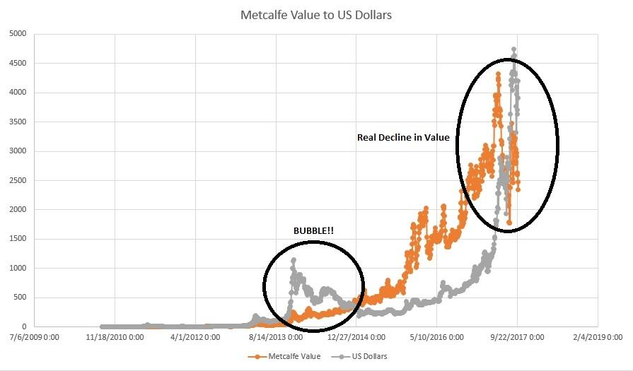 Metcalfe To Dollars