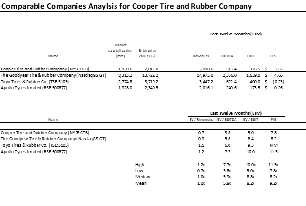 Cooper Tire And Rubber A Compelling Value Play