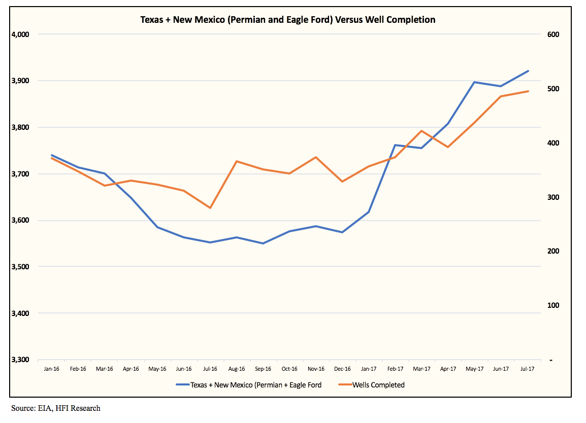 As shouldve been expected eia 914 shows monthly production chart above without a continued increase in well completions permian and eagle ford production will continue its current lackluster growth trajectory nvjuhfo Image collections