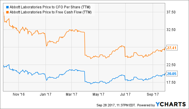 ABT Price To CFO Per Share TTM Data By YCharts