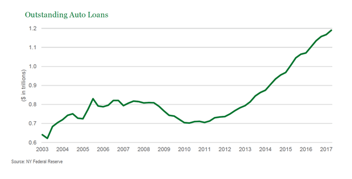 Auto Loans Are Starting To Rev Up Seeking Alpha