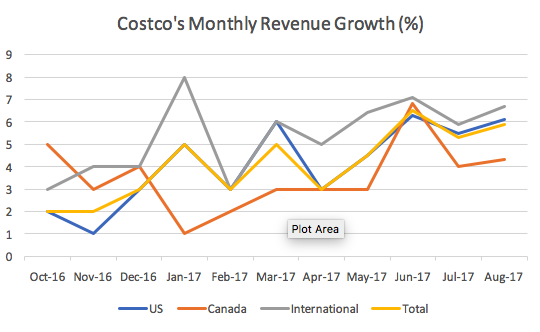Will Costco S Growth Continue Amid Threat From Amazon Costco