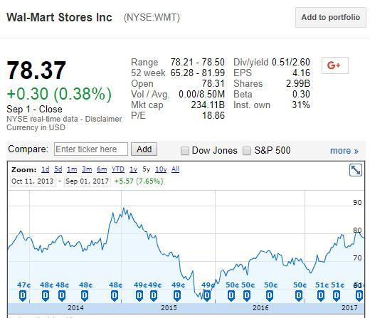 Wal-Mart Stores, Inc. (WMT) Major Shareholder Sells $62680000.00 in Stock
