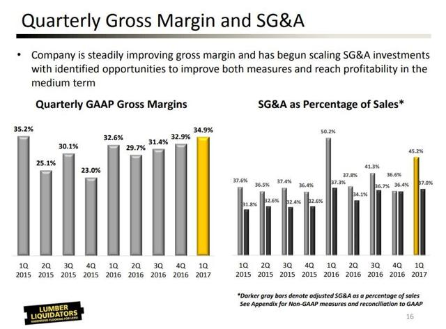 SG&A costs