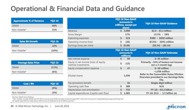 Micron: 4th Quarter Earnings Estimate