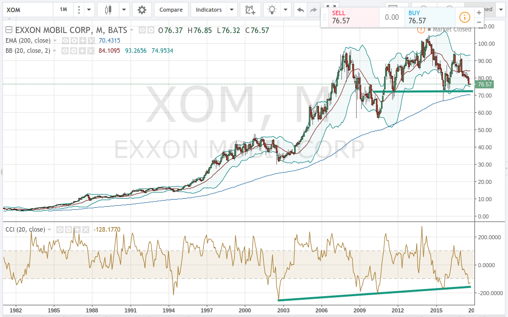 The Exxon Mobil Corporation (XOM) Getting Somewhat Favorable Press Coverage, Report Shows