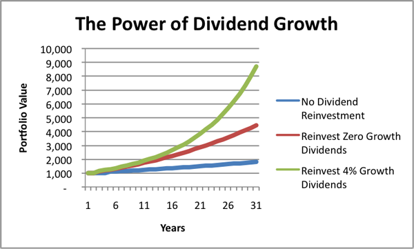 Dividend Growth 50: When Was The Last Time You Got An 8% Raise? | Seeking  Alpha