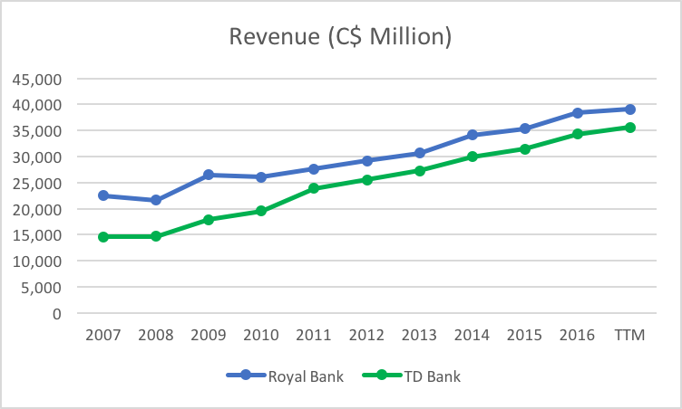 In The Trailing 12 Months Td Bank And Royal S Revenues Were C 35 4 Billion 39 1 Respectively