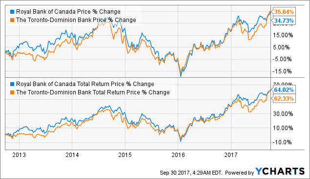 TD Bank Vs  Royal Bank: Which Is The Better Bank Stock