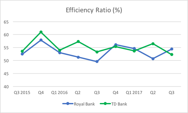 TD Bank Vs. Royal Bank: Which Is The Better Bank Stock ...
