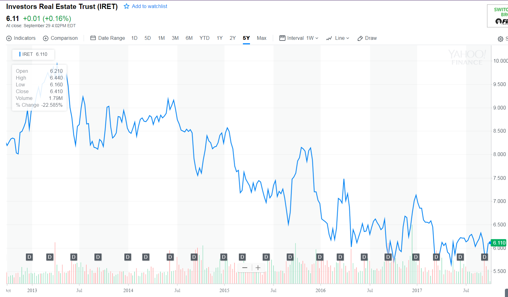 Let s look at it from an investment prospective if a company had - It Displays How Iret Performed Over The Past Five Years Which As Far As I M Concerned Is The Picture Of A Company That Has Not Performed Well During This