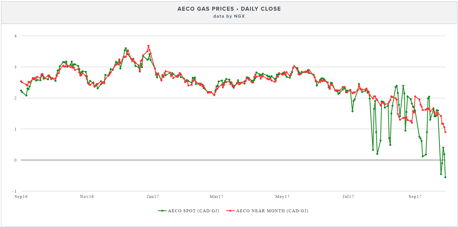 Aeco Canadian Natural Gas Prices
