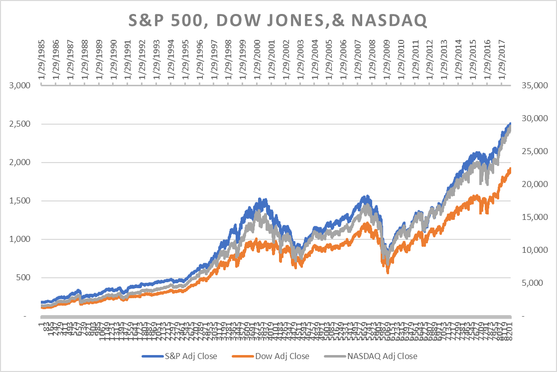 In Recent Trading Sessions All Three Major U S Stock Market Indices Closed Near Record Highs