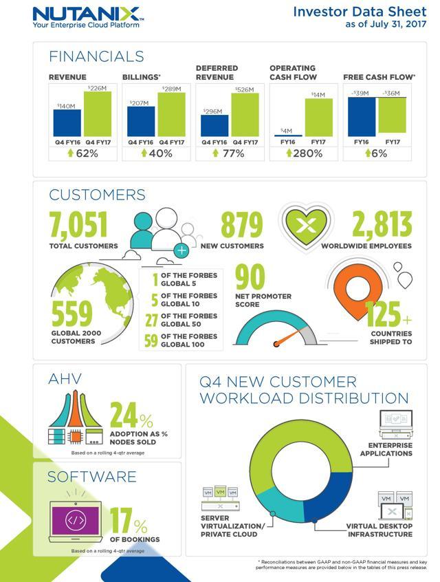 NTNX Q4 FY17 Infographic