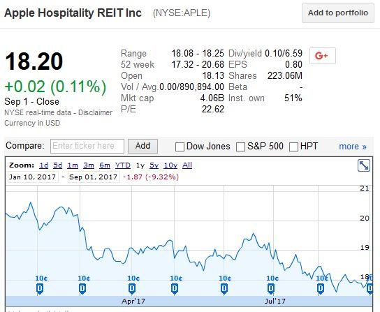 Apple Hospitality REIT, Inc. (NYSE:APLE) Sees Significantly Higher Trading Volume