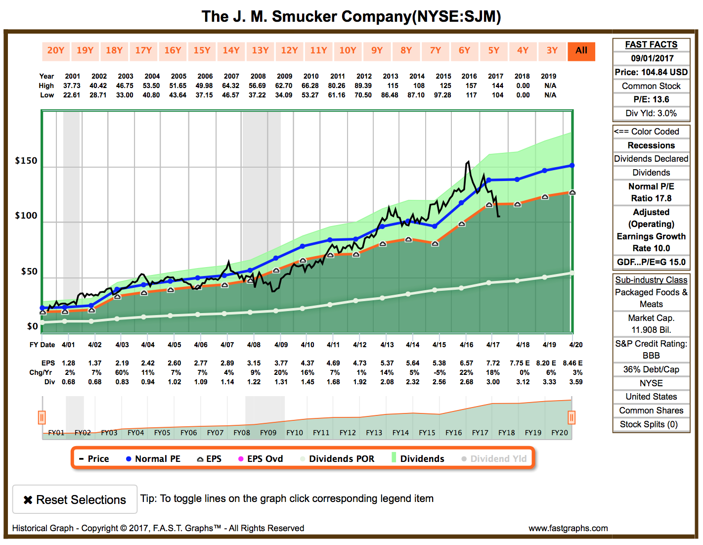 Consumer staples review seeking alpha graph from fast graphs biocorpaavc