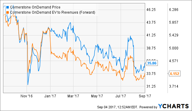 Cornerstone OnDemand: Priced For A Rebound