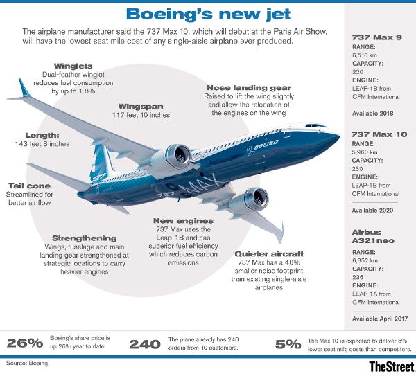 market share of airbus and boeing Airbus and boeing co (nyse:ba) have dominated the market for large  passenger jets for so long that investors may have gotten complacent.