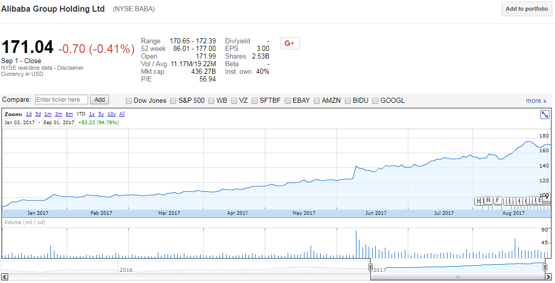 Alibaba Stock Quote Mesmerizing Alibaba's Success Story Has A Sword Of Damocles Hanging Over It